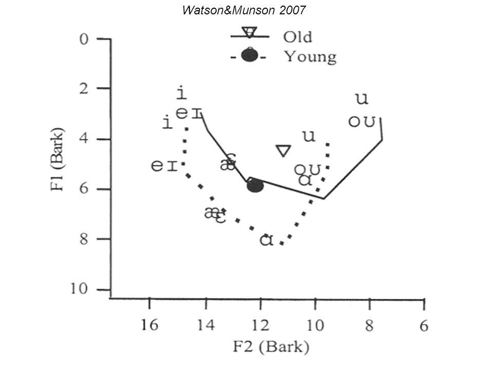 Altersbedingte Ansatzrohr-/Formantänderungen (Zusammenhang?) -Linville&Rens 2001: F1-3 sinken signifikant bei Frauen, bei Männern nur F1 signifikant,