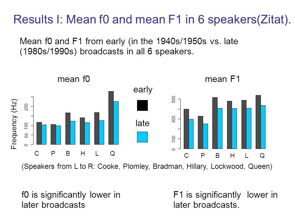 Messung von mean f0 und mean F1-3 -in Schwa (kein Lautwandel bekannt) -in allen stimmhaften Frames Nicht für alle Sprecher war Segmentation und (Schwa