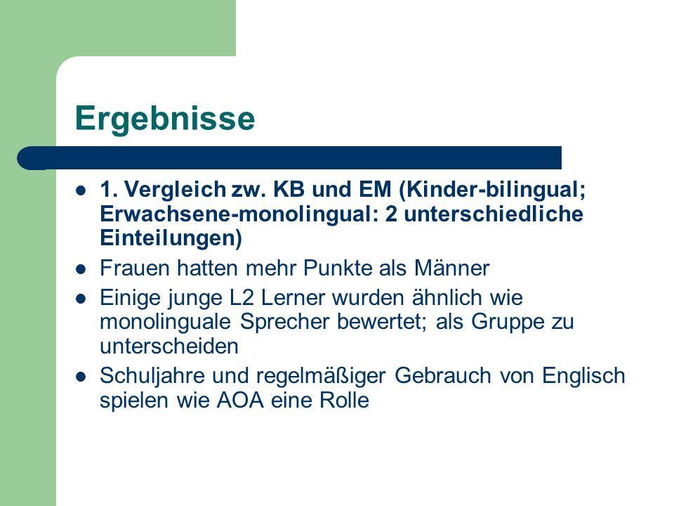Ergebnisse 1. Vergleich zw. KB und EM (Kinder-bilingual; Erwachsene-monolingual: 2 unterschiedliche Einteilungen) Frauen hatten mehr Punkte als Männer