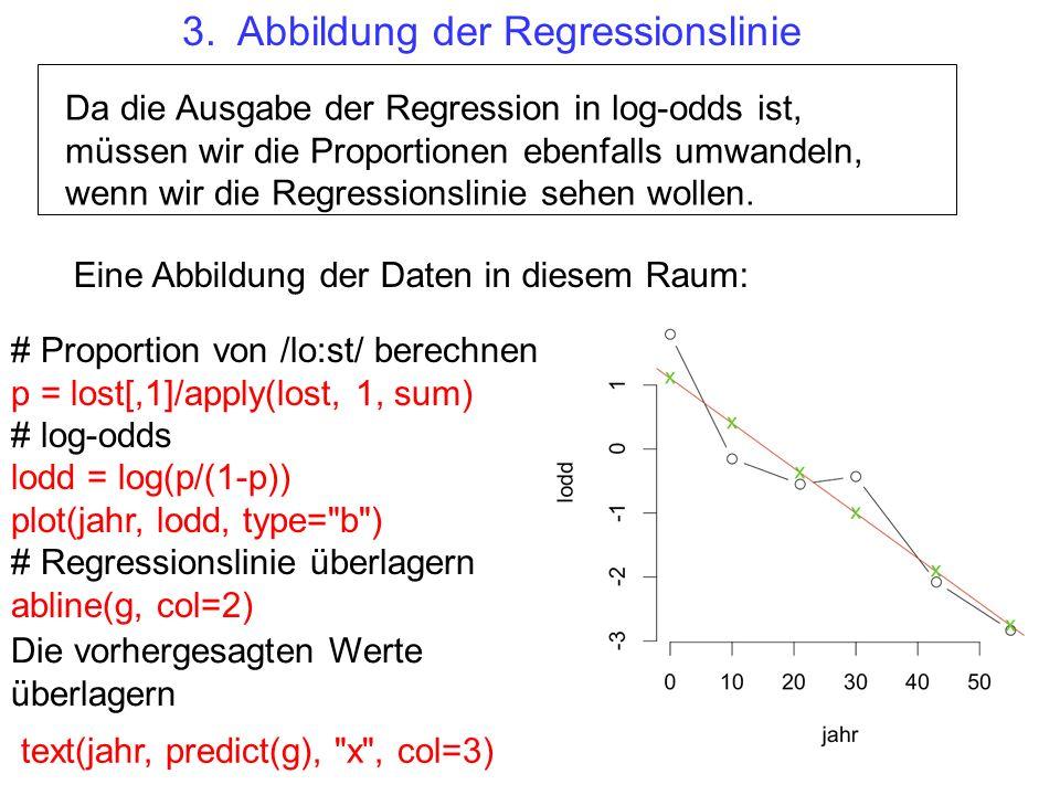 Da die Ausgabe der Regression in log-odds ist, müssen wir die Proportionen ebenfalls umwandeln, wenn wir die Regressionslinie sehen wollen.