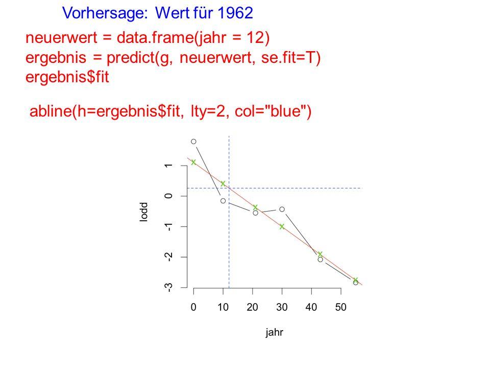 neuerwert = data.frame(jahr = 12) ergebnis = predict(g, neuerwert, se.fit=T) ergebnis$fit Vorhersage: Wert für 1962 abline(h=ergebnis$fit, lty=2, col= blue )