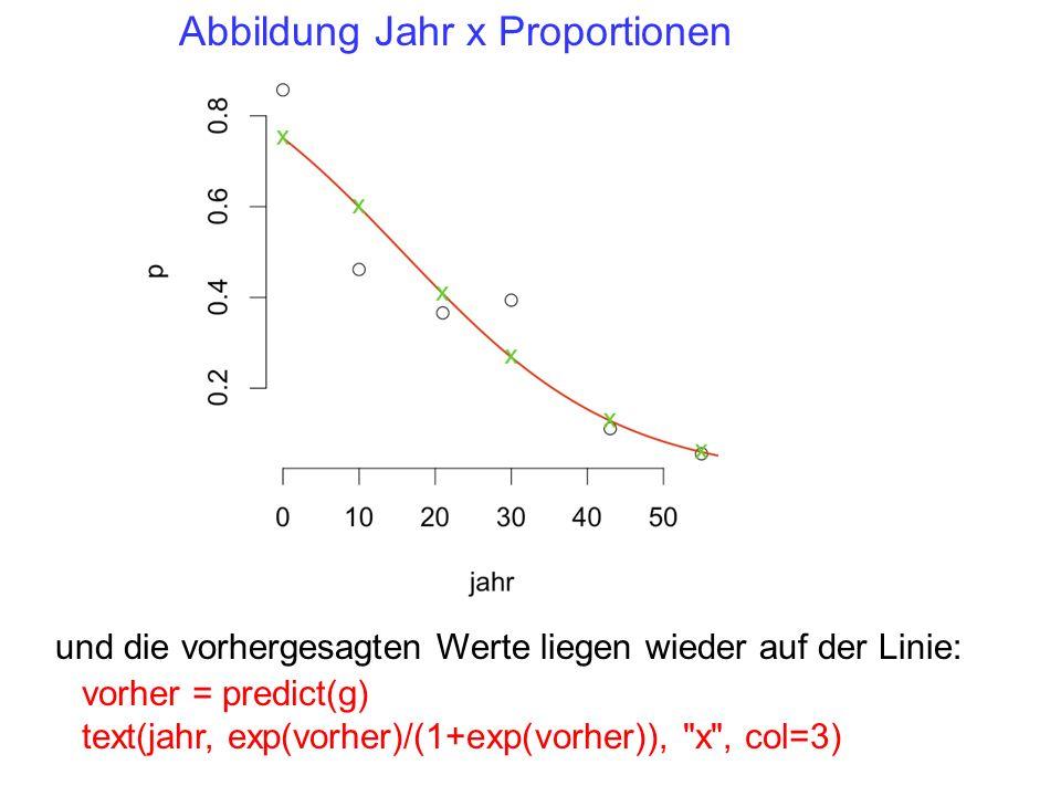 und die vorhergesagten Werte liegen wieder auf der Linie: vorher = predict(g) text(jahr, exp(vorher)/(1+exp(vorher)), x , col=3) Abbildung Jahr x Proportionen
