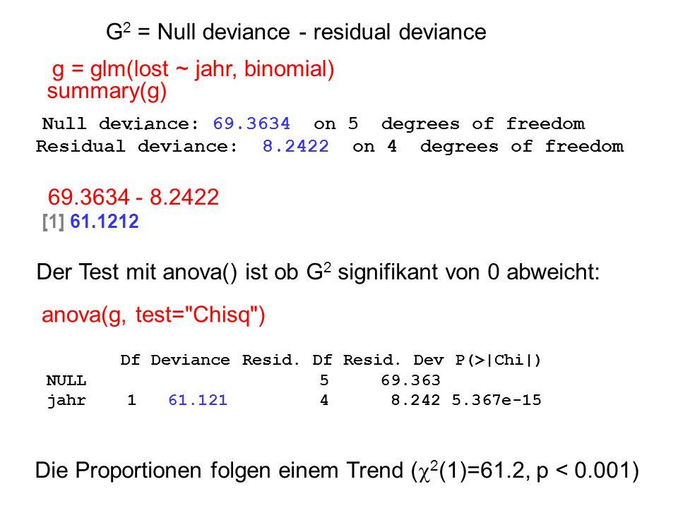 69.3634 - 8.2422 [1] 61.1212 G 2 = Null deviance - residual deviance summary(g) Null deviance: 69.3634 on 5 degrees of freedom Residual deviance: 8.2422 on 4 degrees of freedom … Der Test mit anova() ist ob G 2 signifikant von 0 abweicht: anova(g, test= Chisq ) Df Deviance Resid.