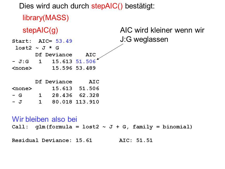 Start: AIC= 53.49 lost2 ~ J * G Df Deviance AIC - J:G 1 15.613 51.506 15.596 53.489 Df Deviance AIC 15.613 51.506 - G 1 28.436 62.328 - J 1 80.018 113.910 Wir bleiben also bei Call: glm(formula = lost2 ~ J + G, family = binomial) Residual Deviance: 15.61 AIC: 51.51 library(MASS) stepAIC(g) Dies wird auch durch stepAIC() bestätigt: AIC wird kleiner wenn wir J:G weglassen