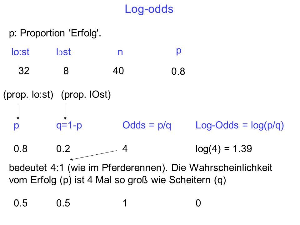 Log-odds pq=1-pOdds = p/qLog-Odds = log(p/q) 0.80.2log(4) = 1.39 0.5 10 4 bedeutet 4:1 (wie im Pferderennen).