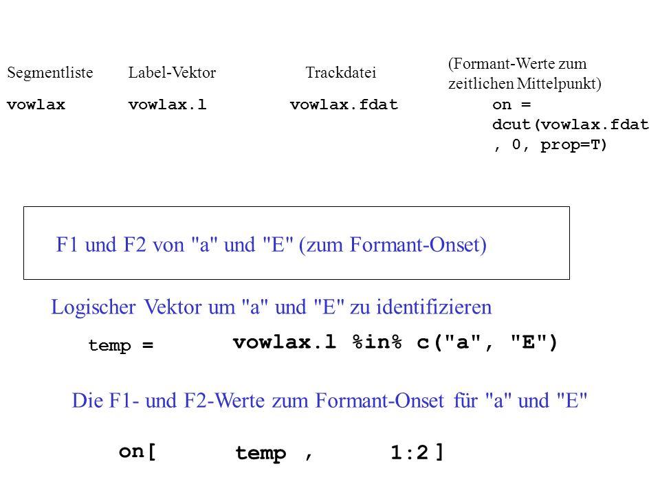 F1 und F2 von a und E (zum Formant-Onset) temp = vowlax.l %in% c( a , E ) Logischer Vektor um a und E zu identifizieren Die F1- und F2-Werte zum Formant-Onset für a und E on[, ] temp1:2 TrackdateiLabel-Vektor vowlax.fdatvowlax Segmentliste vowlax.l (Formant-Werte zum zeitlichen Mittelpunkt) on = dcut(vowlax.fdat, 0, prop=T)