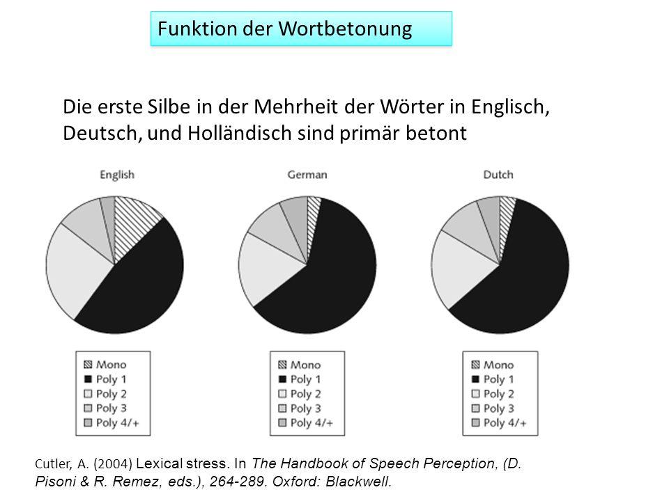 Funktion der Wortbetonung Die erste Silbe in der Mehrheit der Wörter in Englisch, Deutsch, und Holländisch sind primär betont Cutler, A. (2004) Lexica