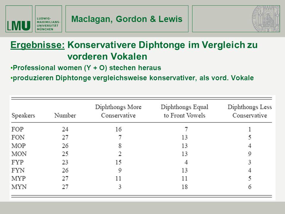 Maclagan, Gordon & Lewis Ergebnisse: Konservativere Diphtonge im Vergleich zu vorderen Vokalen Professional women (Y + O) stechen heraus produzieren D