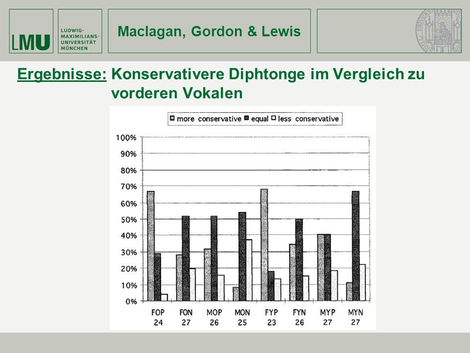Maclagan, Gordon & Lewis Ergebnisse: Konservativere Diphtonge im Vergleich zu vorderen Vokalen