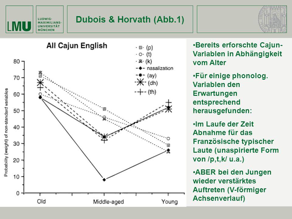 Dubois & Horvath (Abb.1) Bereits erforschte Cajun- Variablen in Abhängigkeit vom Alter Für einige phonolog. Variablen den Erwartungen entsprechend her
