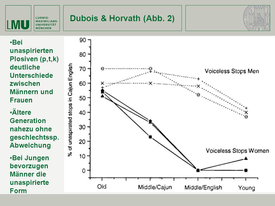 Dubois & Horvath (Abb. 2) Bei unaspirierten Plosiven (p,t,k) deutliche Unterschiede zwischen Männern und Frauen Ältere Generation nahezu ohne geschlec