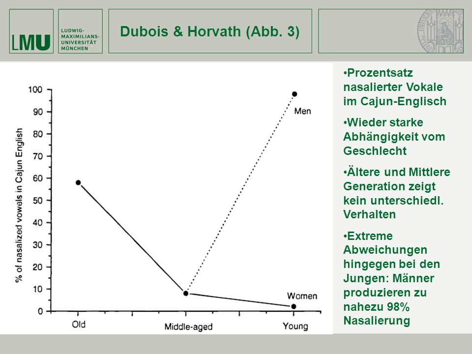 Dubois & Horvath (Abb. 3) Prozentsatz nasalierter Vokale im Cajun-Englisch Wieder starke Abhängigkeit vom Geschlecht Ältere und Mittlere Generation ze