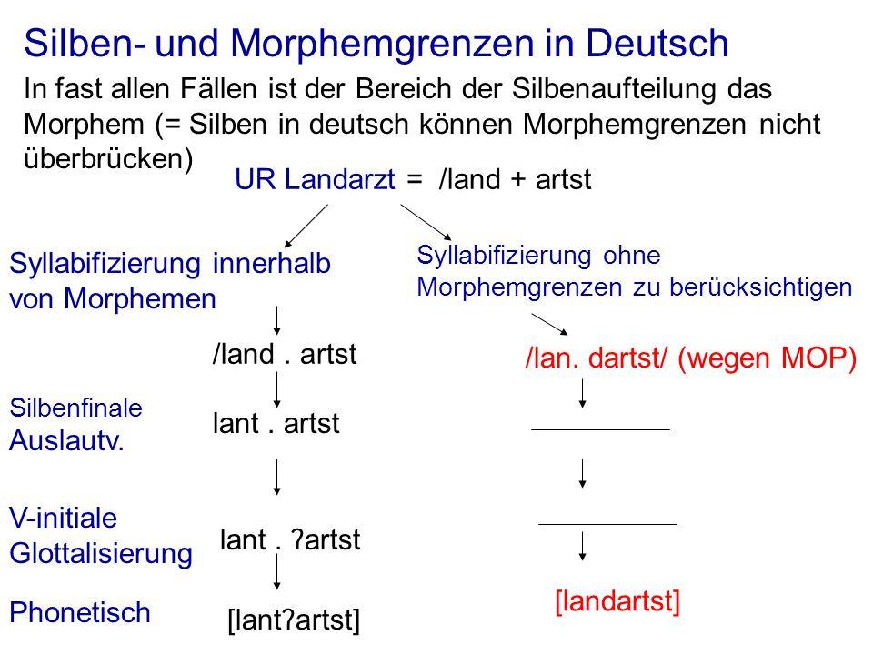 Silben- und Morphemgrenzen in Deutsch In fast allen Fällen ist der Bereich der Silbenaufteilung das Morphem (= Silben in deutsch können Morphemgrenzen nicht überbrücken) UR Landarzt = /land + artst Syllabifizierung innerhalb von Morphemen /land.