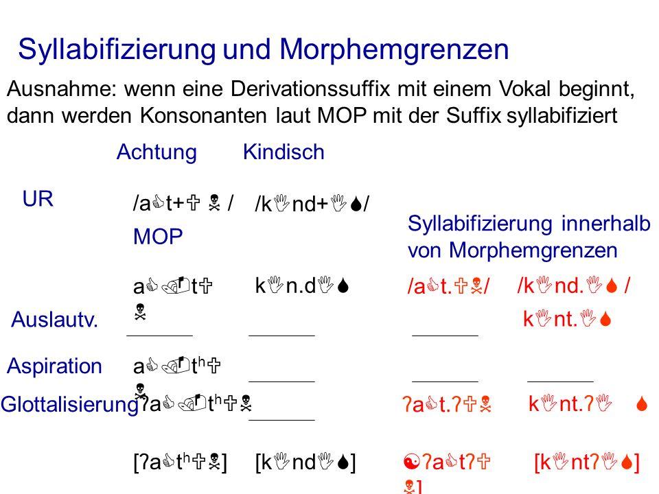 Syllabifizierung und Morphemgrenzen Ausnahme: wenn eine Derivationssuffix mit einem Vokal beginnt, dann werden Konsonanten laut MOP mit der Suffix syllabifiziert kIn.dI MOP a.t /a t+ / AchtungKindisch UR /kInd+I / [ ʔ a t h ] [kIndI ] Syllabifizierung innerhalb von Morphemgrenzen /kInd.I / /aCt.