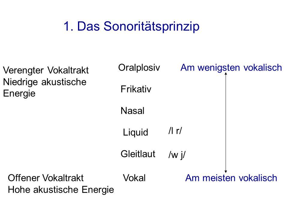 Oralplosiv Verengter Vokaltrakt Niedrige akustische Energie Offener Vokaltrakt Hohe akustische Energie Am wenigsten vokalisch Am meisten vokalisch /l r/ /w j/ 1.