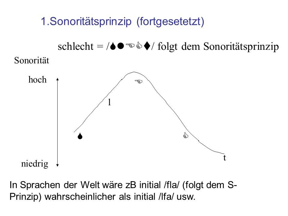 schlecht = / SlECt / folgt dem Sonoritätsprinzip niedrig hoch l t Sonorität In Sprachen der Welt wäre zB initial /fla/ (folgt dem S- Prinzip) wahrscheinlicher als initial /lfa/ usw.