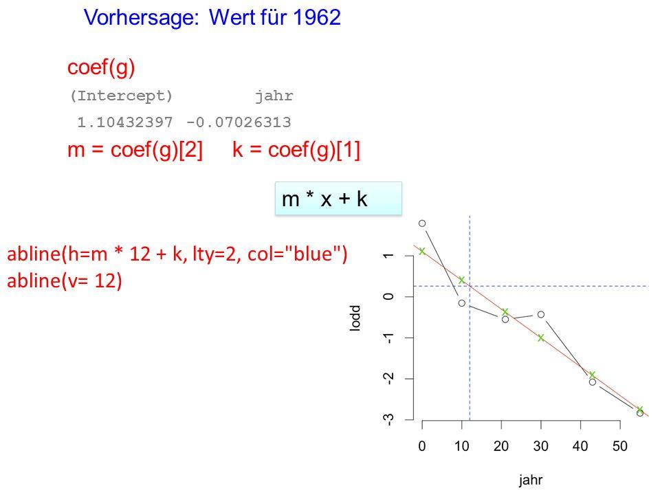 Vorhersage: Wert für 1962 abline(h=m * 12 + k, lty=2, col= blue ) abline(v= 12) m * x + k coef(g) (Intercept) jahr 1.10432397 -0.07026313 k = coef(g)[1]m = coef(g)[2]