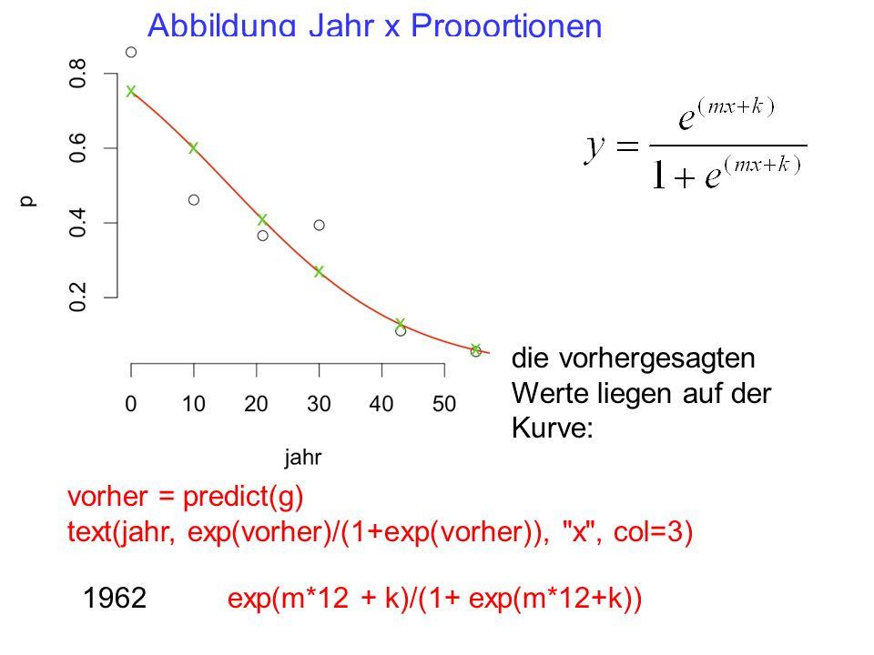 die vorhergesagten Werte liegen auf der Kurve: vorher = predict(g) text(jahr, exp(vorher)/(1+exp(vorher)), x , col=3) Abbildung Jahr x Proportionen 1962exp(m*12 + k)/(1+ exp(m*12+k))