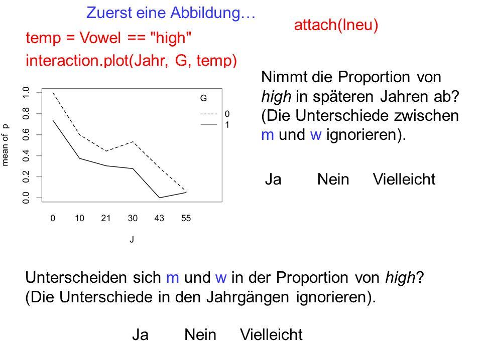 Zuerst eine Abbildung… temp = Vowel == high interaction.plot(Jahr, G, temp) Nimmt die Proportion von high in späteren Jahren ab.