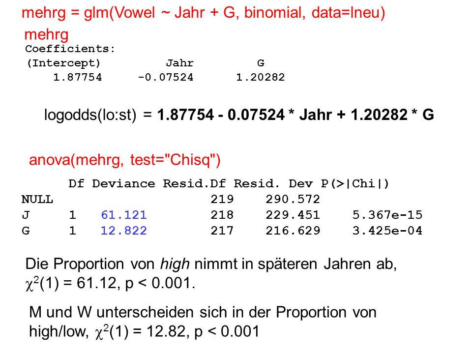 Coefficients: (Intercept) Jahr G 1.87754 -0.07524 1.20282 logodds(lo:st) = 1.87754 - 0.07524 * Jahr + 1.20282 * G mehrg = glm(Vowel ~ Jahr + G, binomial, data=lneu) anova(mehrg, test= Chisq ) Df Deviance Resid.Df Resid.