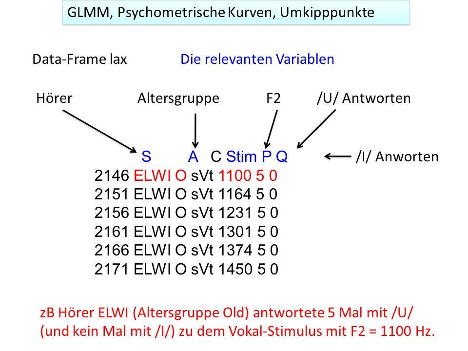 GLMM, Psychometrische Kurven, Umkipppunkte Data-Frame lax S A C Stim P Q 2146 ELWI O sVt 1100 5 0 2151 ELWI O sVt 1164 5 0 2156 ELWI O sVt 1231 5 0 21