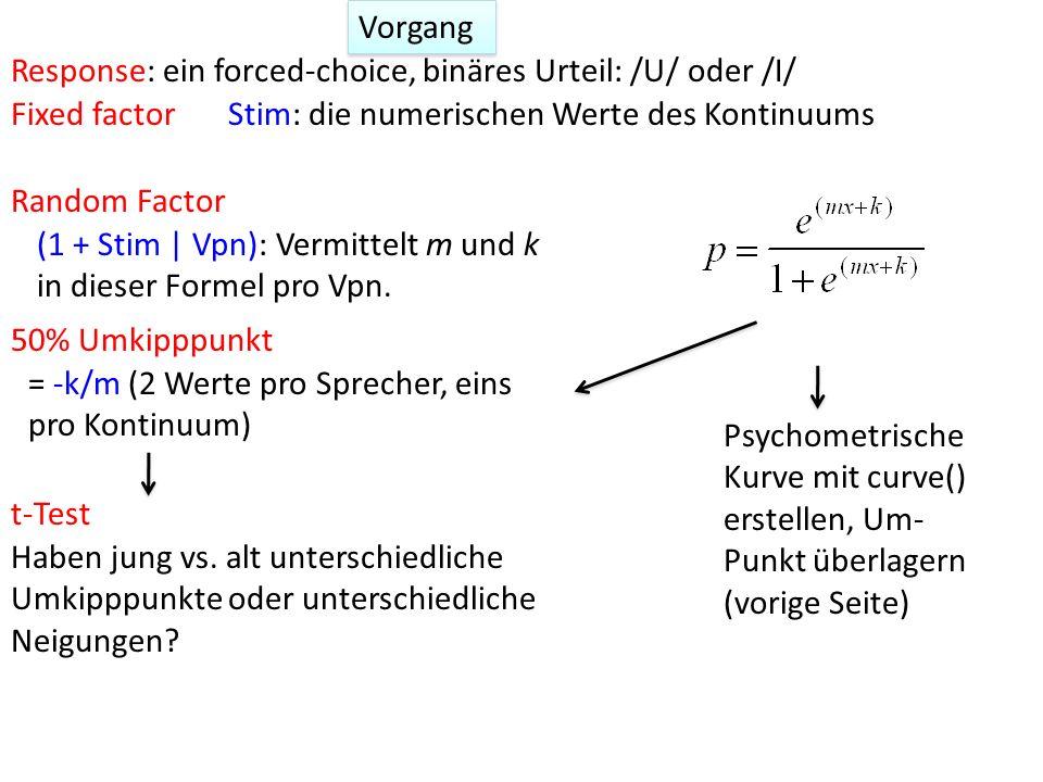 Response: ein forced-choice, binäres Urteil: /U/ oder /I/ 50% Umkipppunkt (1 + Stim | Vpn): Vermittelt m und k in dieser Formel pro Vpn. Random Factor