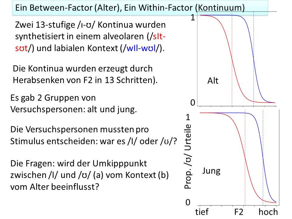 Die Fragen: wird der Umkipppunkt zwischen /I/ und /ʊ/ (a) vom Kontext (b) vom Alter beeinflusst? Zwei 13-stufige /ɪ-ʊ/ Kontinua wurden synthetisiert i