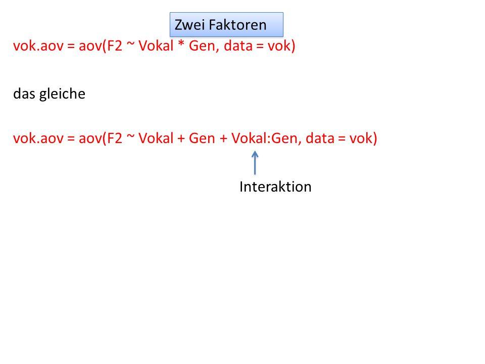 Zwei Faktoren vok.aov = aov(F2 ~ Vokal * Gen, data = vok) das gleiche vok.aov = aov(F2 ~ Vokal + Gen + Vokal:Gen, data = vok) Interaktion