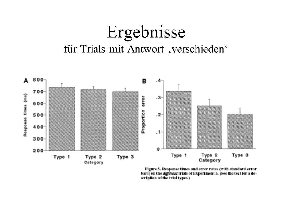 Ergebnisse für Trials mit Antwort verschieden