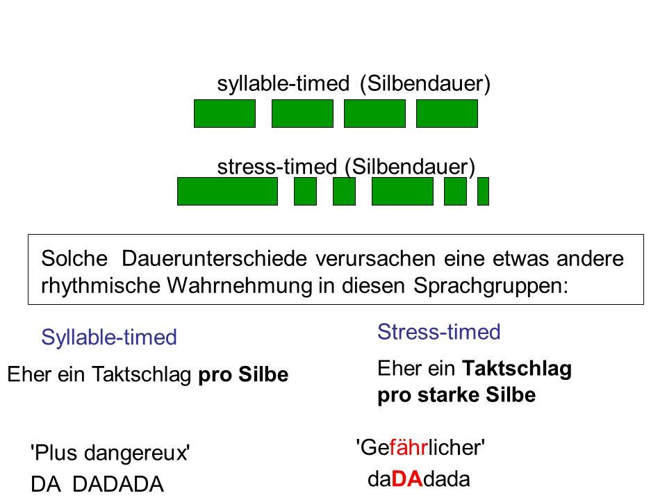 Solche Dauerunterschiede verursachen eine etwas andere rhythmische Wahrnehmung in diesen Sprachgruppen: Eher ein Taktschlag pro starke Silbe Gefährlicher Plus dangereux DA DADADA Eher ein Taktschlag pro Silbe daDAdada Syllable-timed Stress-timed syllable-timed (Silbendauer) stress-timed (Silbendauer)
