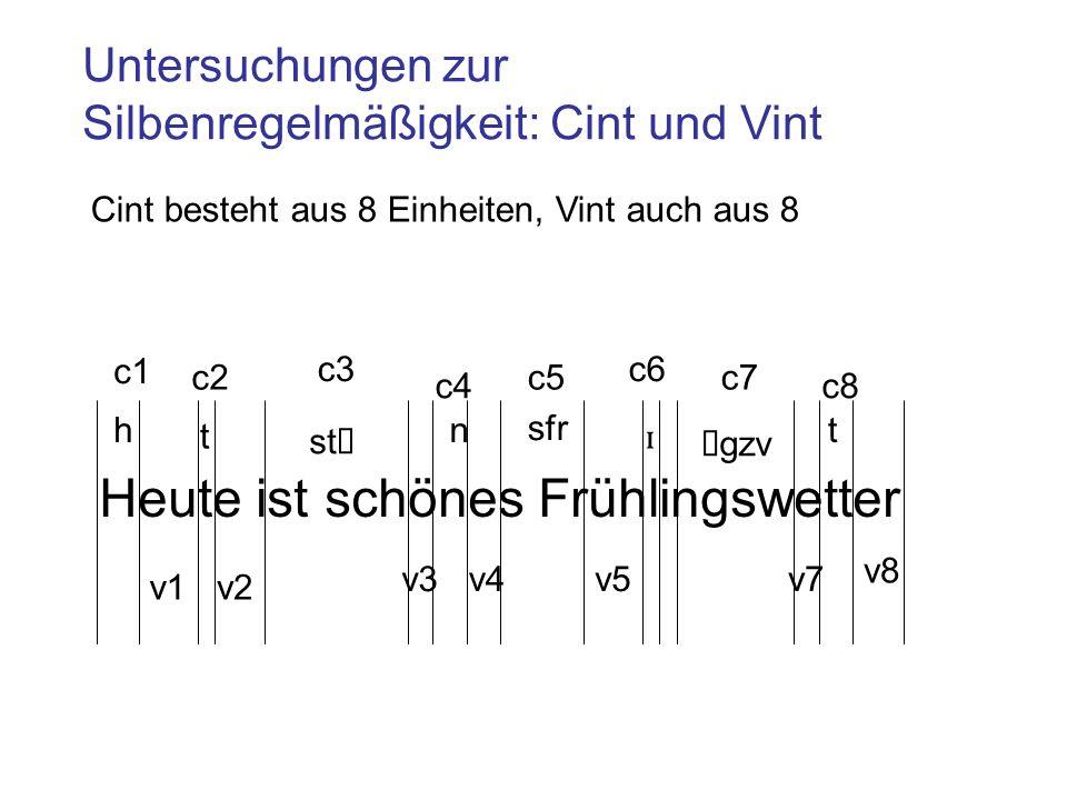 Untersuchungen zur Silbenregelmäßigkeit: Cint und Vint Heute ist schönes Frühlingswetter v1v2 v3v4v5v7 v8 c1 c2 c3 c4 c5 c6 c7 c8 h t st ʃ n sfr ɪ ŋgzv t Cint besteht aus 8 Einheiten, Vint auch aus 8