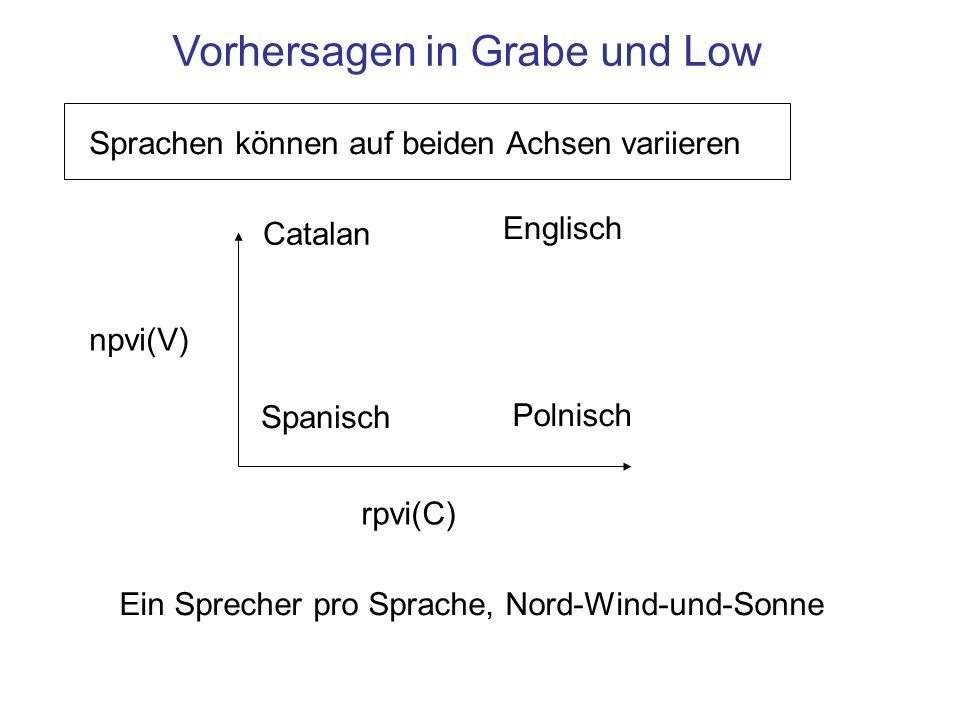 Vorhersagen in Grabe und Low npvi(V) rpvi(C) Englisch Spanisch Polnisch Catalan Ein Sprecher pro Sprache, Nord-Wind-und-Sonne Sprachen können auf beiden Achsen variieren