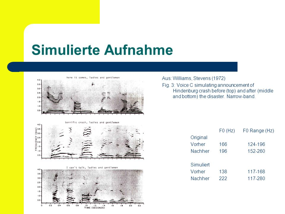 Simulierte Aufnahme Aus: Williams, Stevens (1972) Fig. 3: Voice C simulating announcement of Hindenburg crash before (top) and after (middle and botto