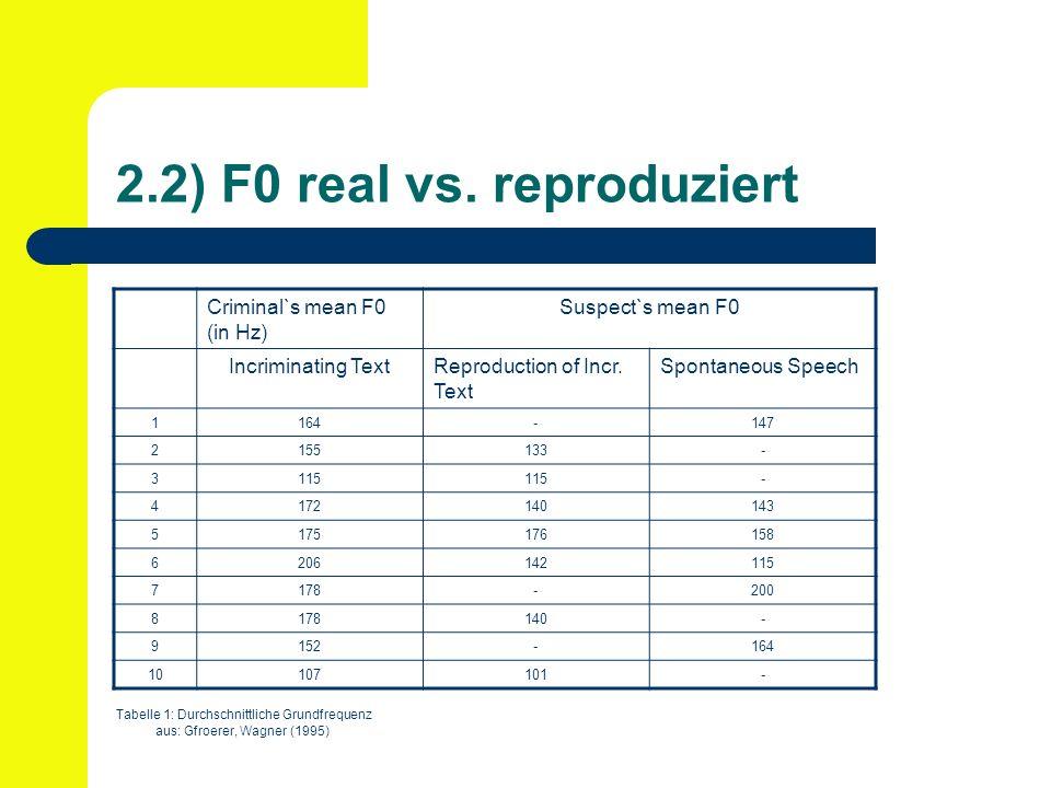 2.2) F0 real vs. reproduziert Tabelle 1: Durchschnittliche Grundfrequenz aus: Gfroerer, Wagner (1995) Criminal`s mean F0 (in Hz) Suspect`s mean F0 Inc