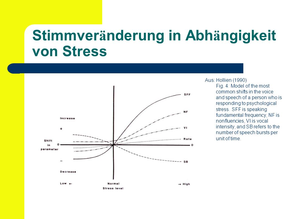 Stimmver ä nderung in Abh ä ngigkeit von Stress Aus: Hollien (1990) Fig. 4: Model of the most common shifts in the voice and speech of a person who is