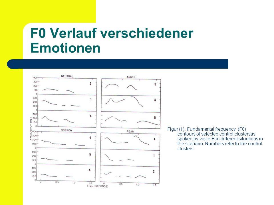 1.3 Beeinflussung der Grundfrequenz durch psychologische Faktoren Ä rger - h ö here F0 als bei neutraler Ä u ß erung - 1 bis 2 Silben zeigen eine Spitze, sonst kontinuierlicher, glatter Verlauf - H ö here F0 Reichweite als bei neutral - Hoher F1, da Mund weit ge ö ffnet - Klarer Verschluss bei Konsonanten