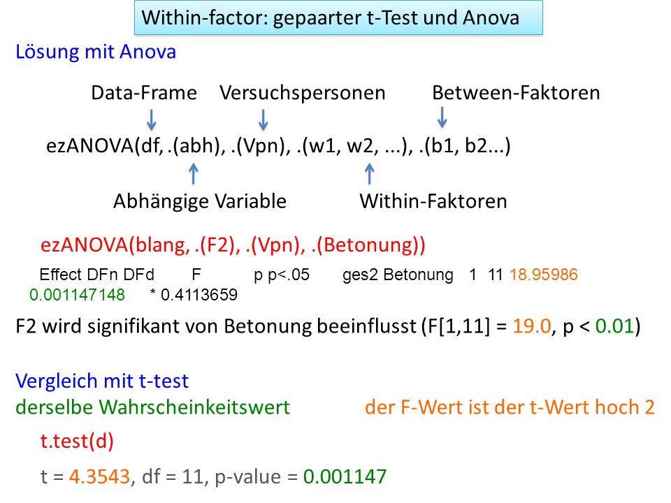 Within-factor: gepaarter t-Test und Anova ezANOVA(blang,.(F2),.(Vpn),.(Betonung)) Effect DFn DFd F p p<.05 ges2 Betonung 1 11 18.95986 0.001147148 * 0