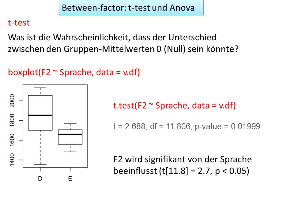 Between-factor: t-test und Anova t-test Was ist die Wahrscheinlichkeit, dass der Unterschied zwischen den Gruppen-Mittelwerten 0 (Null) sein könnte? b