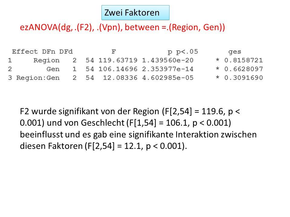 Zwei Faktoren ezANOVA(dg,.(F2),.(Vpn), between =.(Region, Gen)) Effect DFn DFd F p p<.05 ges 1 Region 2 54 119.63719 1.439560e-20 * 0.8158721 2 Gen 1
