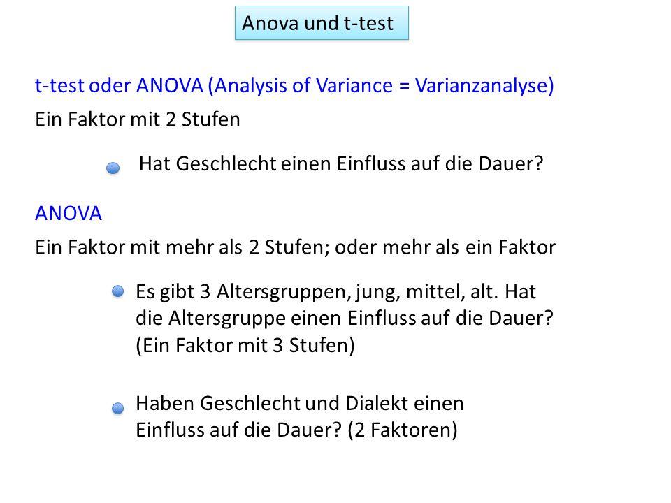 t-test oder ANOVA (Analysis of Variance = Varianzanalyse) ANOVA Ein Faktor mit 2 Stufen Hat Geschlecht einen Einfluss auf die Dauer? Ein Faktor mit me