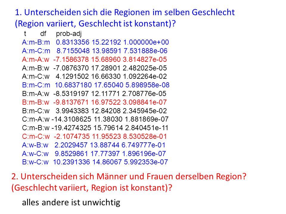 1. Unterscheiden sich die Regionen im selben Geschlecht (Region variiert, Geschlecht ist konstant)? 2. Unterscheiden sich Männer und Frauen derselben