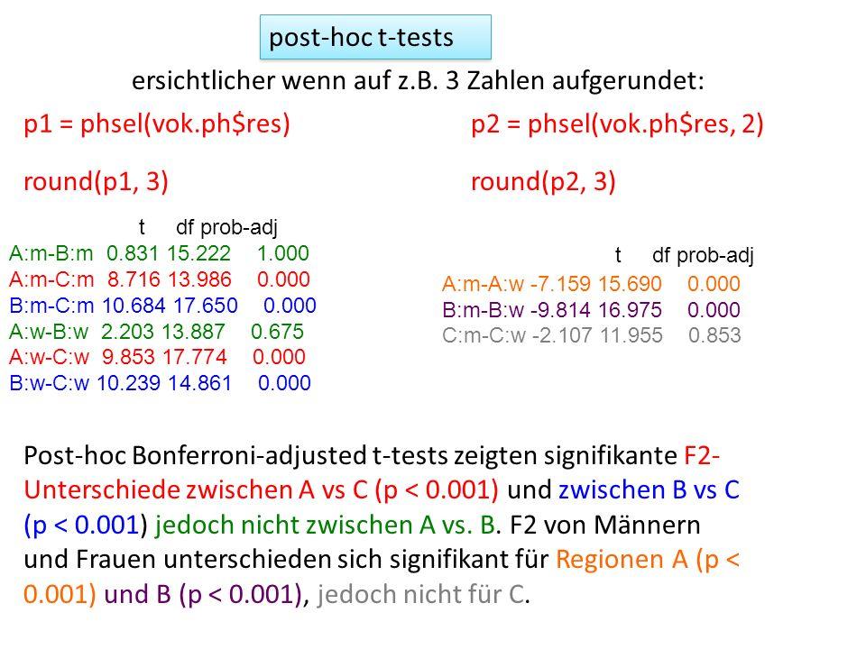 ersichtlicher wenn auf z.B. 3 Zahlen aufgerundet: p1 = phsel(vok.ph$res) t df prob-adj A:m-B:m 0.831 15.222 1.000 A:m-C:m 8.716 13.986 0.000 B:m-C:m 1