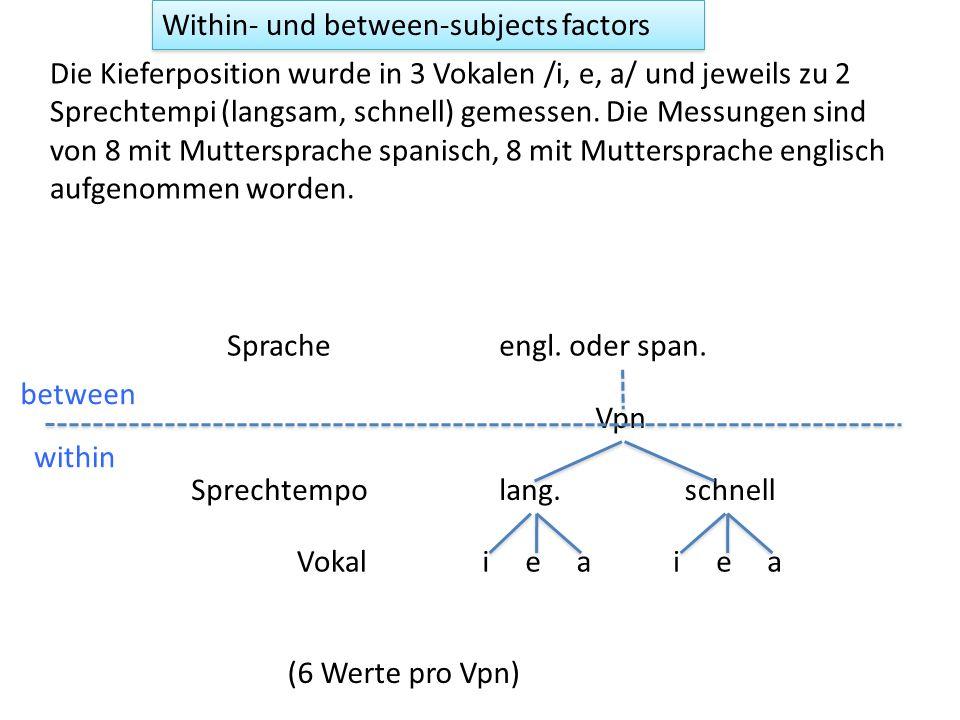 Zwei Faktoren ezANOVA(dg,.(F2),.(Vpn), between =.(Region, Gen)) Effect DFn DFd F p p<.05 ges 1 Region 2 54 119.63719 1.439560e-20 * 0.8158721 2 Gen 1 54 106.14696 2.353977e-14 * 0.6628097 3 Region:Gen 2 54 12.08336 4.602985e-05 * 0.3091690 F2 wurde signifikant von der Region (F[2,54] = 119.6, p < 0.001) und von Geschlecht (F[1,54] = 106.1, p < 0.001) beeinflusst und es gab eine signifikante Interaktion zwischen diesen Faktoren (F[2,54] = 12.1, p < 0.001).
