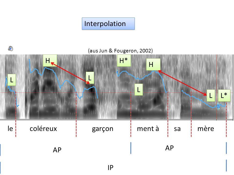 Interpolation Ein wichtiger Ansatz eines A-M Modells ist, dass zwischen den Tönen interpoliert wird. Die Absenkung zwischen H 1 (Hi) und L 2 ist negat