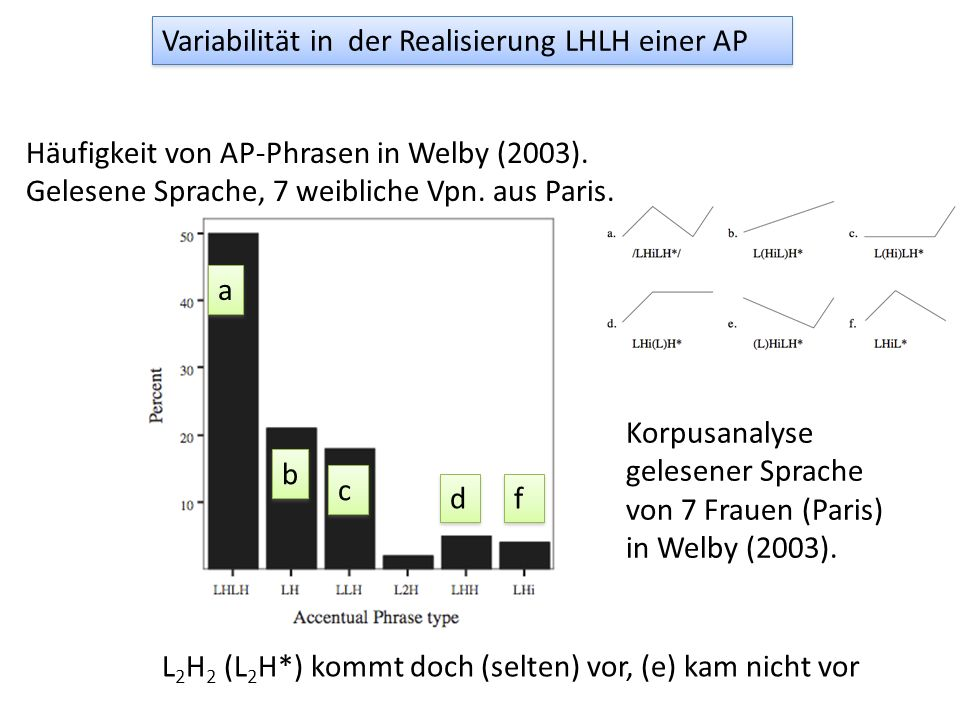 Variabilität in der Realisierung LHLH einer AP aus Jun & Fougeron (2002) (L1H1L2H2) L 2 H* (=L 2 H 2 ) ist ausgeschlossen f ist selten kommt aber manc