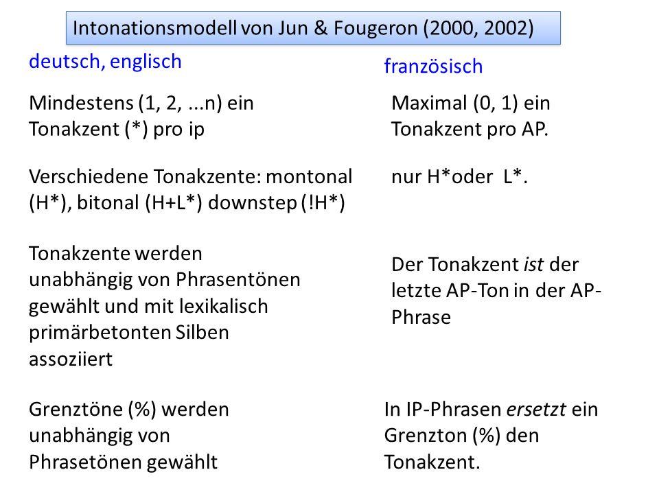 Intonationsmodell von Jun & Fougeron (2000, 2002) deutsch, englisch französisch Mindestens (1, 2,...n) ein Tonakzent (*) pro ip Maximal (0, 1) ein Tonakzent pro AP.