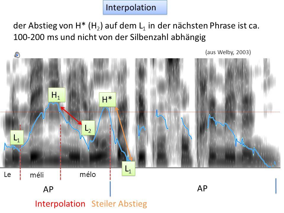lecoléreuxgarçonment àsamère L1L1 L1L1 H1H1 H1H1 L2L2 L2L2 H* L1L1 L1L1 H1H1 H1H1 L% AP IP Interpolation (aus Jun & Fougeron, 2002) Die Absenkung zwis