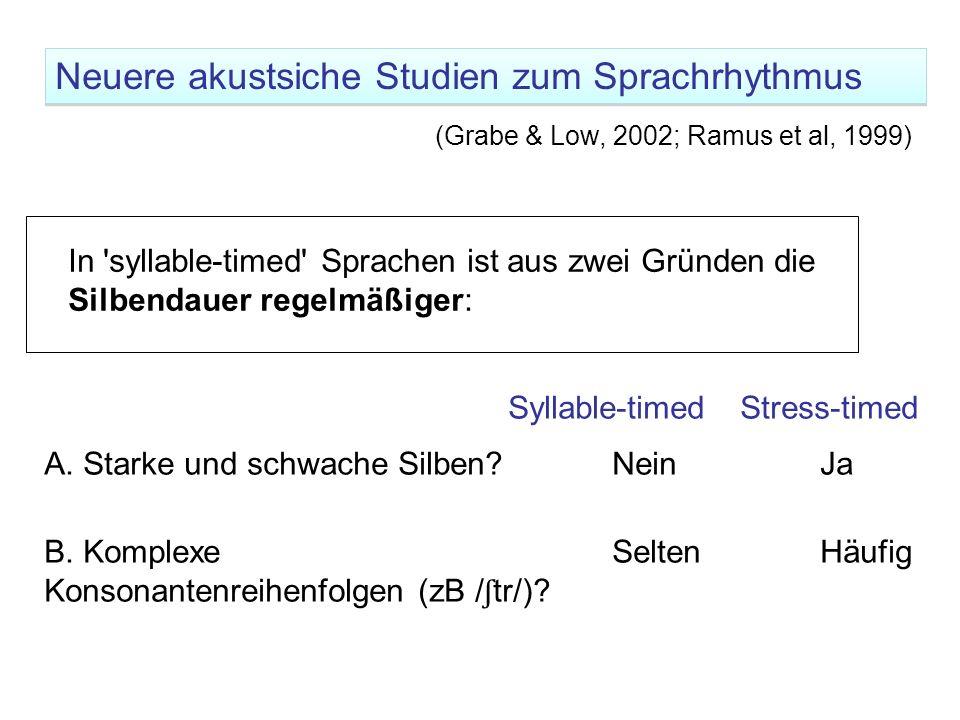 Syllable-timedStress-timed A. Starke und schwache Silben? B. Komplexe Konsonantenreihenfolgen (zB / ʃ tr/)? NeinJa SeltenHäufig In 'syllable-timed' Sp
