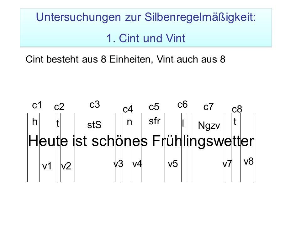 Heute ist schönes Frühlingswetter v1v2 v3v4v5v7 v8 c1 c2 c3 c4 c5 c6 c7 c8 h t stS n sfr l Ngzv t Cint besteht aus 8 Einheiten, Vint auch aus 8 Unters