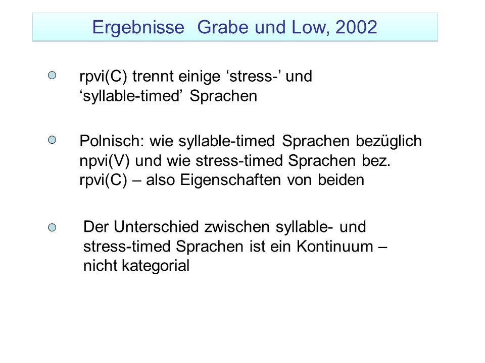 rpvi(C) trennt einige stress- und syllable-timed Sprachen Polnisch: wie syllable-timed Sprachen bezüglich npvi(V) und wie stress-timed Sprachen bez. r